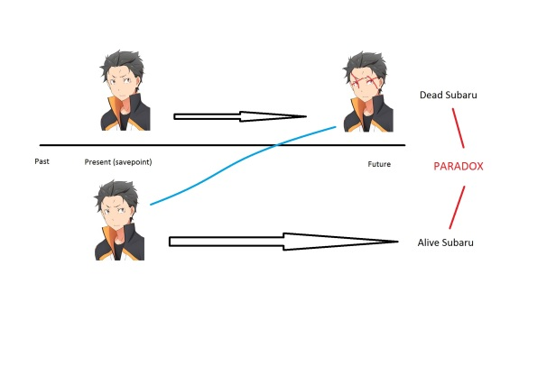 An Idiot's Guide to Re:Zero and how it Relates to Time